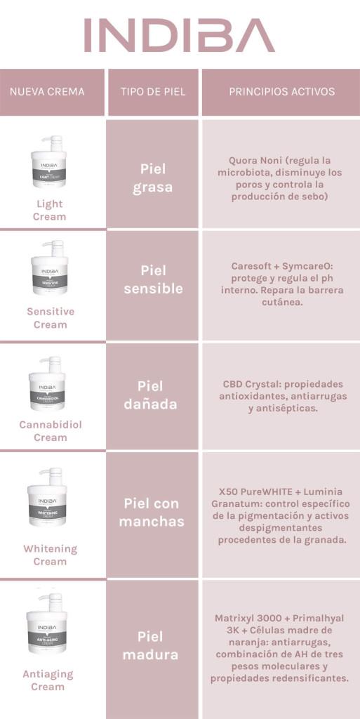 Cremas INDIBA - SKIN SPA ALICANTE